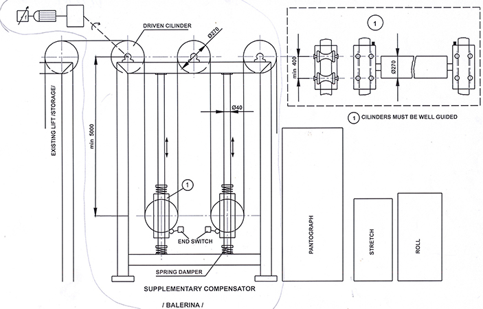 Sketch of compensation - balancing device for strip (band) material